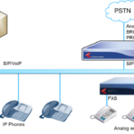 Legacy-Equipment-Connectivity-for-IP-PBX-620×349-1.png